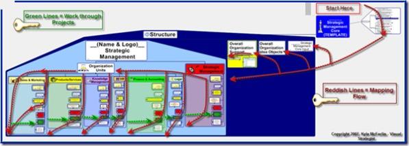Strategic Core - Direction Arrows